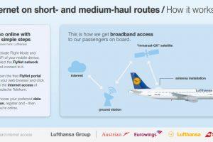 Lufthansa e a Austrian Airlines oferecem internet de alta velocidade